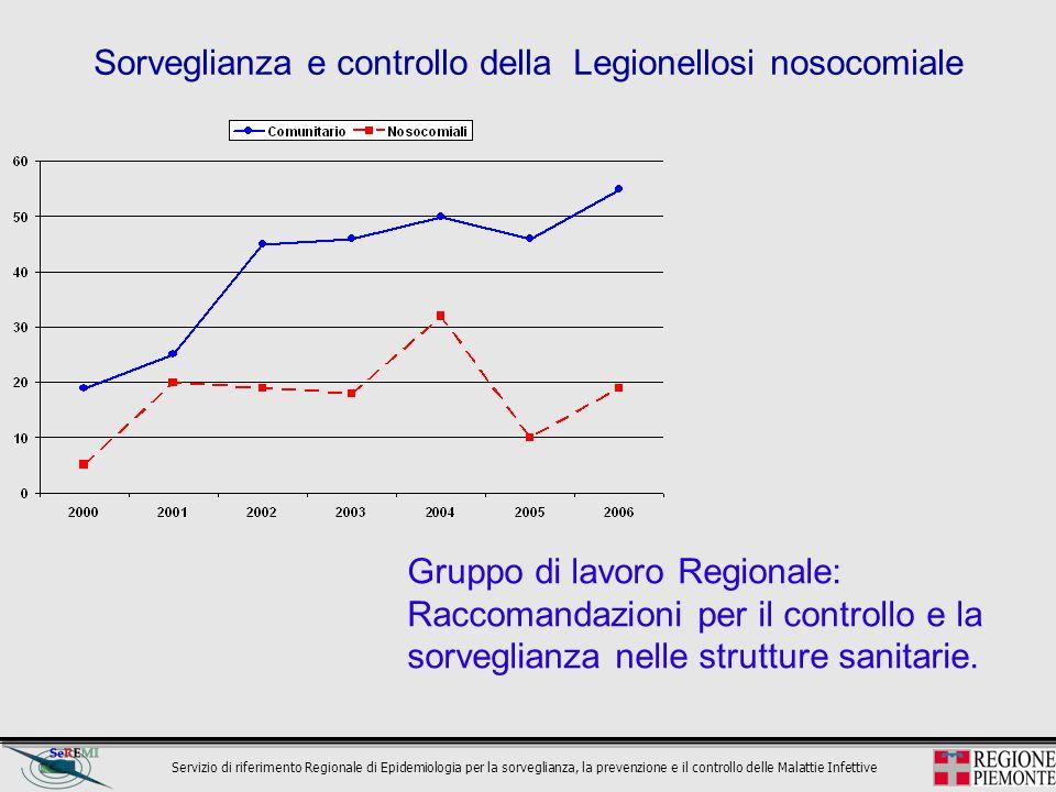 Servizio di riferimento Regionale di Epidemiologia per la sorveglianza, la prevenzione e il controllo delle Malattie Infettive Sorveglianza e controll