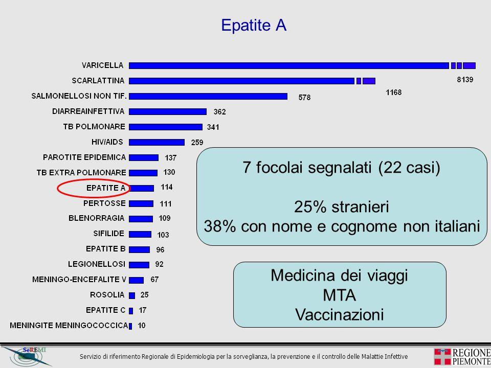Servizio di riferimento Regionale di Epidemiologia per la sorveglianza, la prevenzione e il controllo delle Malattie Infettive Medicina dei viaggi MTA