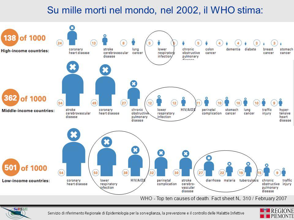Servizio di riferimento Regionale di Epidemiologia per la sorveglianza, la prevenzione e il controllo delle Malattie Infettive 0,8% di tutte le cause di morte (95.532) Cause di morte 2001 e 2002 731