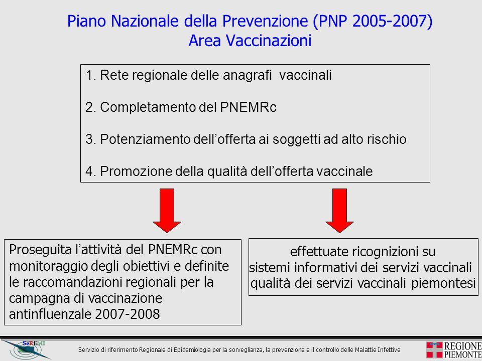 Servizio di riferimento Regionale di Epidemiologia per la sorveglianza, la prevenzione e il controllo delle Malattie Infettive Piano Nazionale della P