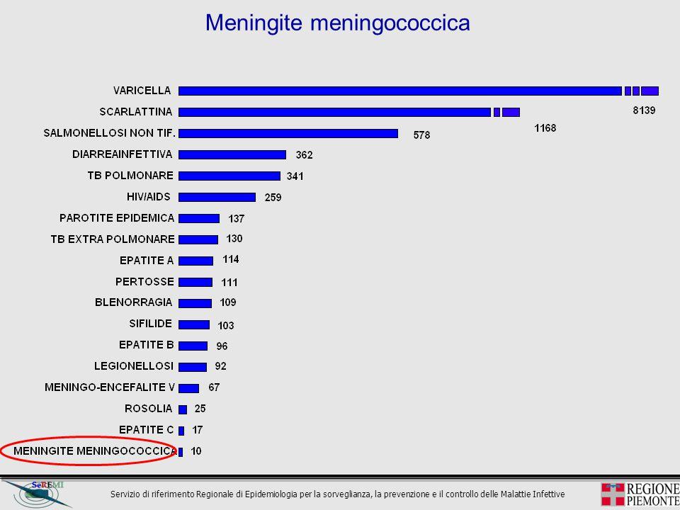 Servizio di riferimento Regionale di Epidemiologia per la sorveglianza, la prevenzione e il controllo delle Malattie Infettive Meningite meningococcic