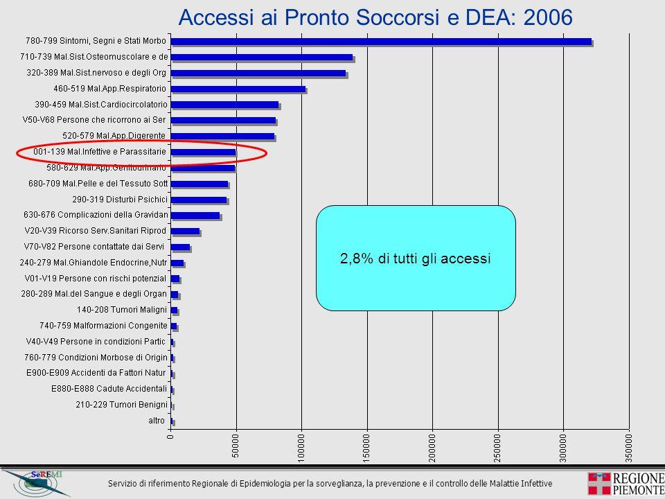 Servizio di riferimento Regionale di Epidemiologia per la sorveglianza, la prevenzione e il controllo delle Malattie Infettive 1,2% delle diagnosi principali di dimissione (816.358) 3,4% di tutte le diagnosi di dimissione (1.785.326) diagnosi principali di dimissione ospedaliera: SDO 2006