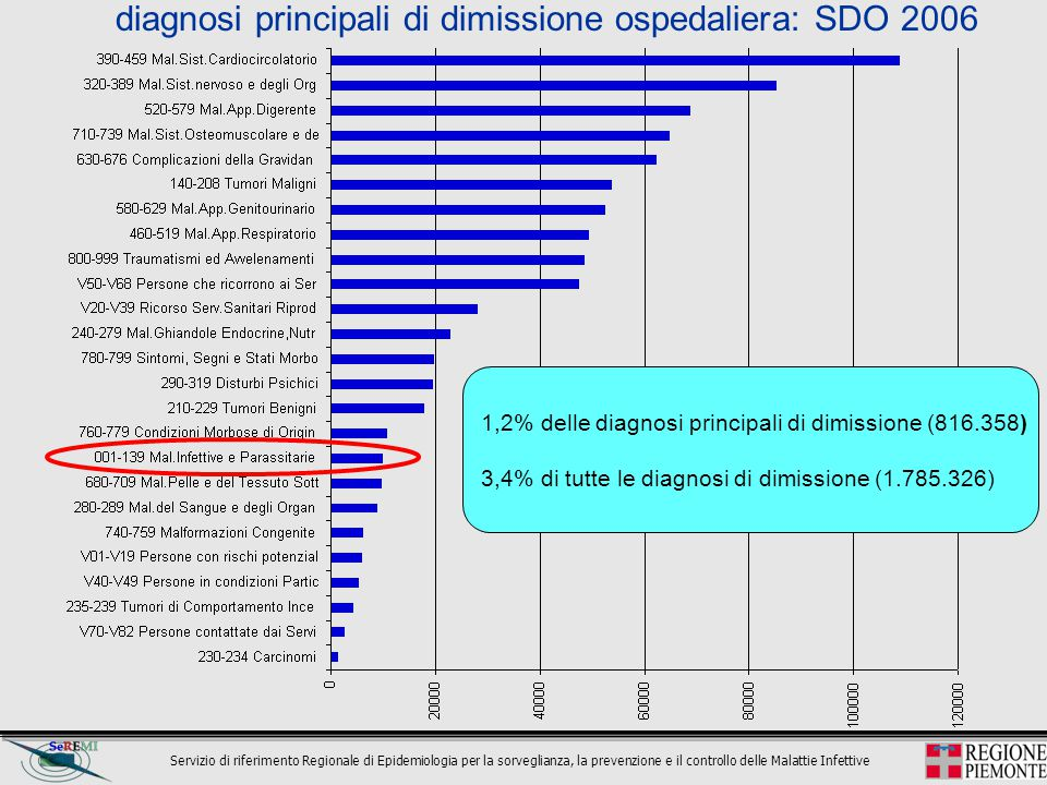 Servizio di riferimento Regionale di Epidemiologia per la sorveglianza, la prevenzione e il controllo delle Malattie Infettive 1,2% delle diagnosi pri