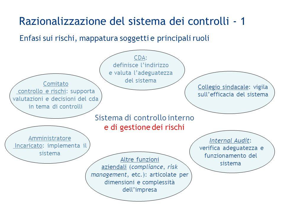 Razionalizzazione del sistema dei controlli - 1 Sistema di controllo interno e di gestione dei rischi CDA: definisce l'indirizzo e valuta l'adeguatezz