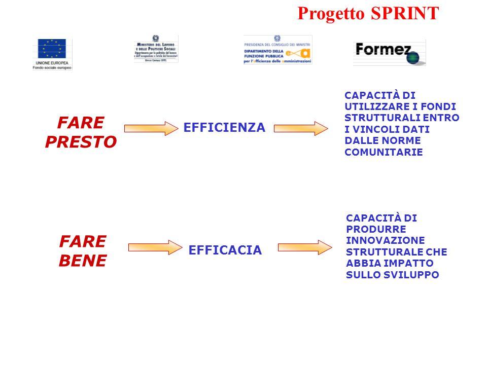 Progetto SPRINT FARE BENE CAPACITÀ DI UTILIZZARE I FONDI STRUTTURALI ENTRO I VINCOLI DATI DALLE NORME COMUNITARIE EFFICIENZA FARE PRESTO EFFICACIA CAPACITÀ DI PRODURRE INNOVAZIONE STRUTTURALE CHE ABBIA IMPATTO SULLO SVILUPPO