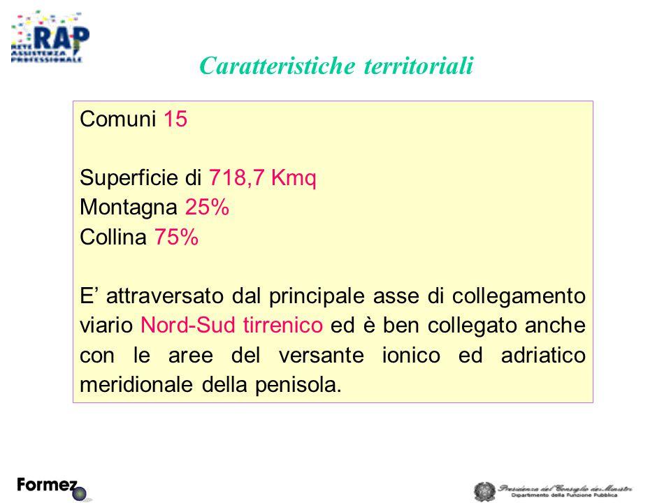 Caratteristiche territoriali Comuni 15 Superficie di 718,7 Kmq Montagna 25% Collina 75% E' attraversato dal principale asse di collegamento viario Nord-Sud tirrenico ed è ben collegato anche con le aree del versante ionico ed adriatico meridionale della penisola.