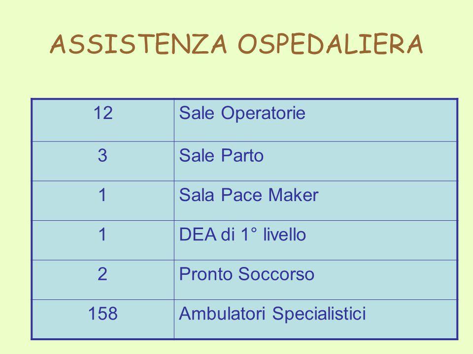 12Sale Operatorie 3Sale Parto 1Sala Pace Maker 1DEA di 1° livello 2Pronto Soccorso 158Ambulatori Specialistici ASSISTENZA OSPEDALIERA