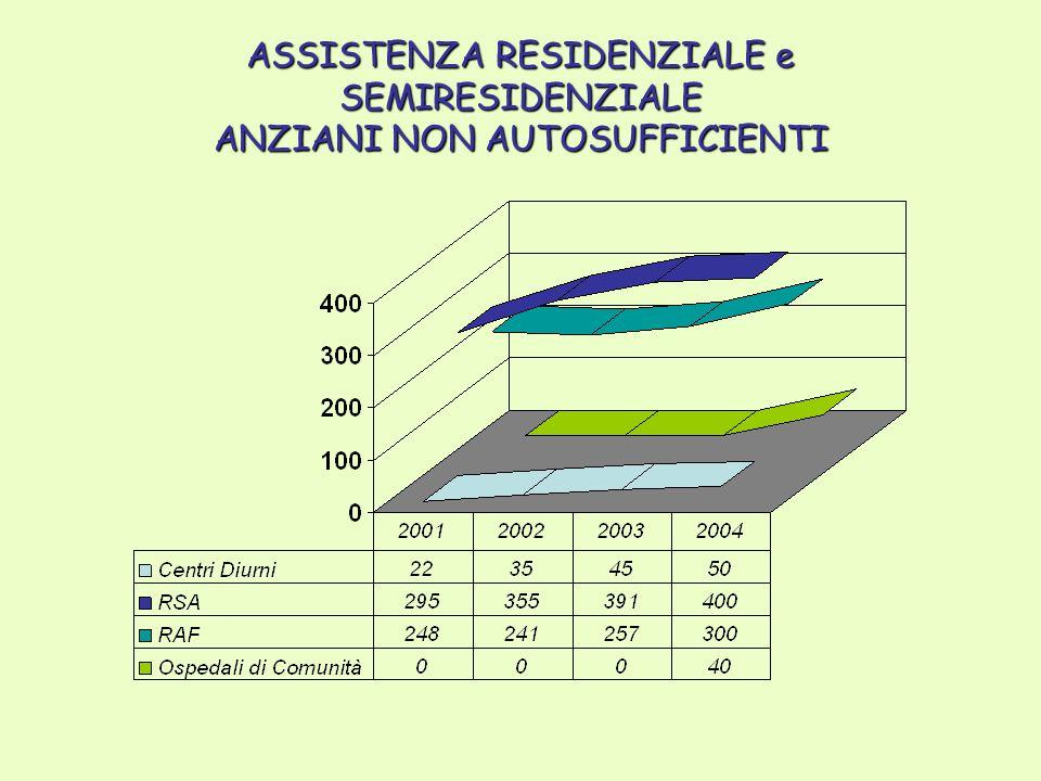 ASSISTENZA RESIDENZIALE e SEMIRESIDENZIALE ANZIANI NON AUTOSUFFICIENTI