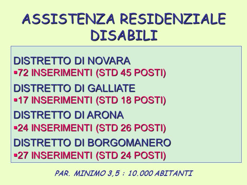 ASSISTENZA RESIDENZIALE DISABILI DISTRETTO DI NOVARA  72 INSERIMENTI (STD 45 POSTI) DISTRETTO DI GALLIATE  17 INSERIMENTI (STD 18 POSTI) DISTRETTO DI ARONA  24 INSERIMENTI (STD 26 POSTI) DISTRETTO DI BORGOMANERO  27 INSERIMENTI (STD 24 POSTI) PAR.