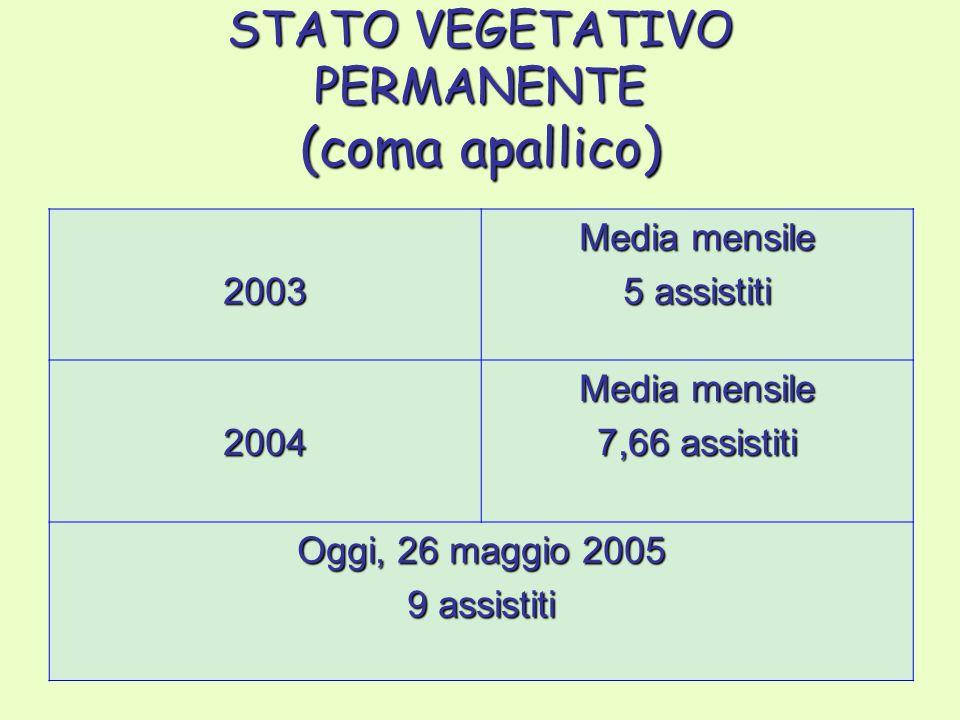 STATO VEGETATIVO PERMANENTE (coma apallico) 2003 Media mensile 5 assistiti 2004 Media mensile 7,66 assistiti Oggi, 26 maggio 2005 9 assistiti