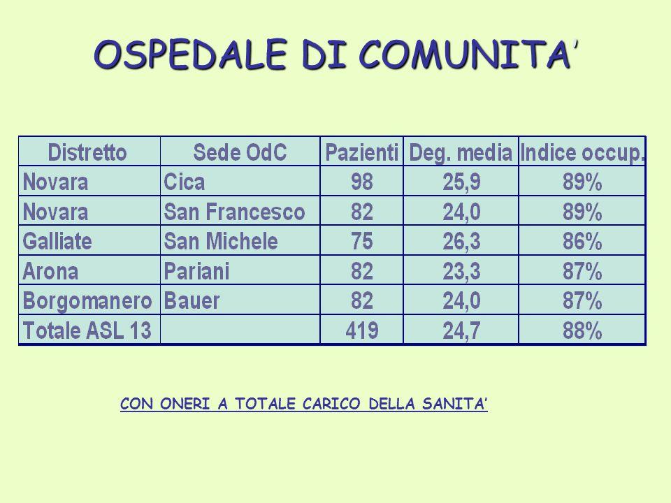OSPEDALE DI COMUNITA' CON ONERI A TOTALE CARICO DELLA SANITA'