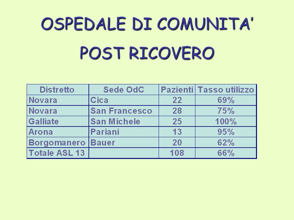 OSPEDALE DI COMUNITA' POST RICOVERO