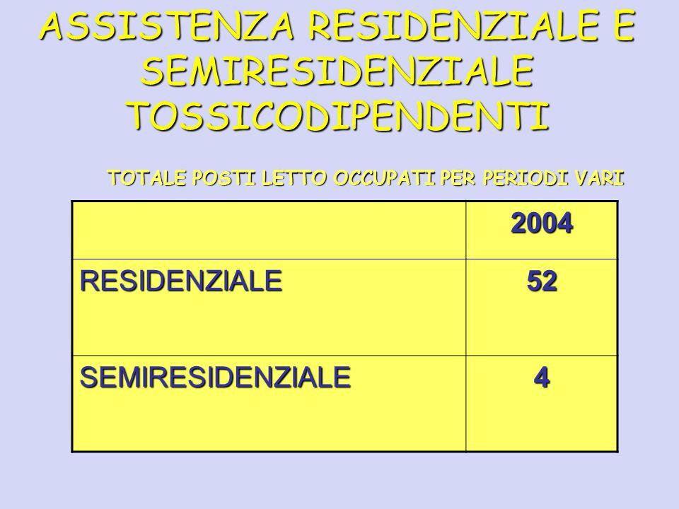 ASSISTENZA RESIDENZIALE E SEMIRESIDENZIALE TOSSICODIPENDENTI TOTALE POSTI LETTO OCCUPATI PER PERIODI VARI 2004 RESIDENZIALE52 SEMIRESIDENZIALE4