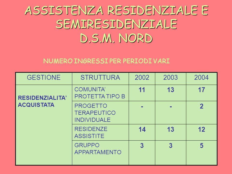ASSISTENZA RESIDENZIALE E SEMIRESIDENZIALE D.S.M.