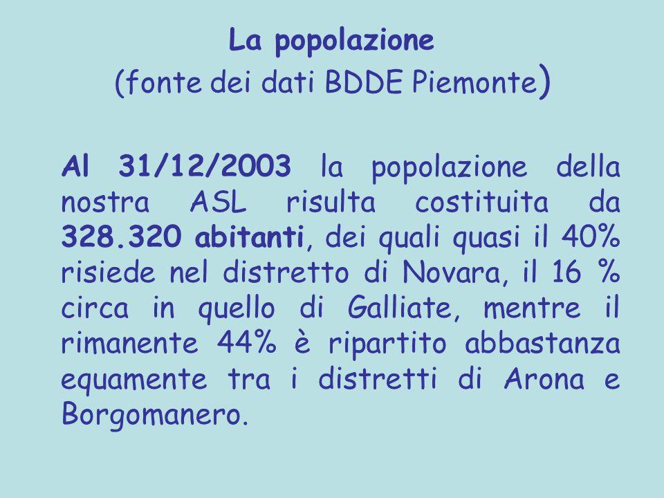 La popolazione (fonte dei dati BDDE Piemonte ) Al 31/12/2003 la popolazione della nostra ASL risulta costituita da 328.320 abitanti, dei quali quasi il 40% risiede nel distretto di Novara, il 16 % circa in quello di Galliate, mentre il rimanente 44% è ripartito abbastanza equamente tra i distretti di Arona e Borgomanero.
