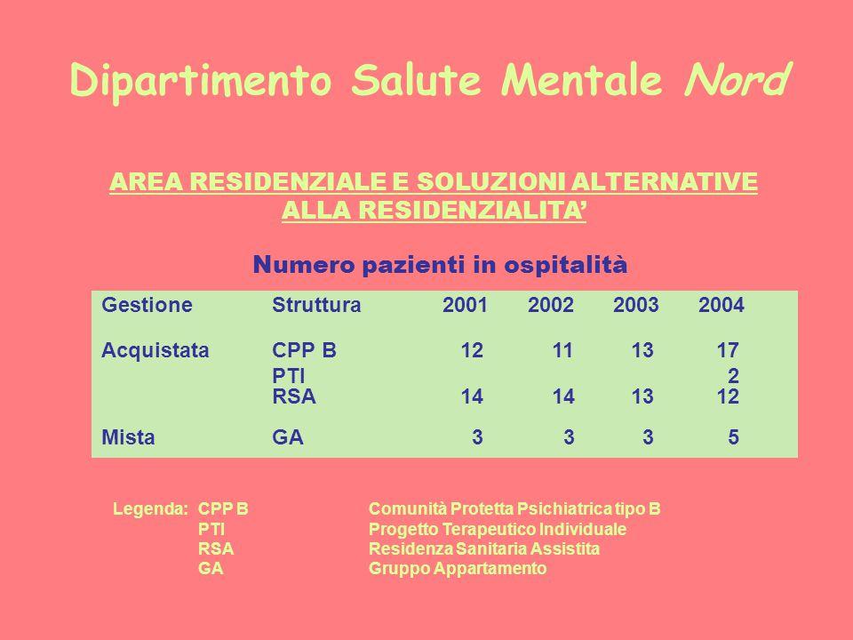Dipartimento Salute Mentale Nord AREA RESIDENZIALE E SOLUZIONI ALTERNATIVE ALLA RESIDENZIALITA' Numero pazienti in ospitalità GestioneStruttura2001200220032004 AcquistataCPP B 12 11 13 17 PTI 2 RSA 14 14 13 12 MistaGA 3 3 3 5 Legenda: CPP BComunità Protetta Psichiatrica tipo B PTIProgetto Terapeutico Individuale RSAResidenza Sanitaria Assistita GAGruppo Appartamento