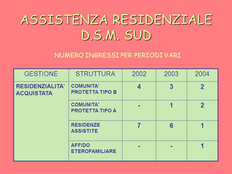 ASSISTENZA RESIDENZIALE D.S.M.