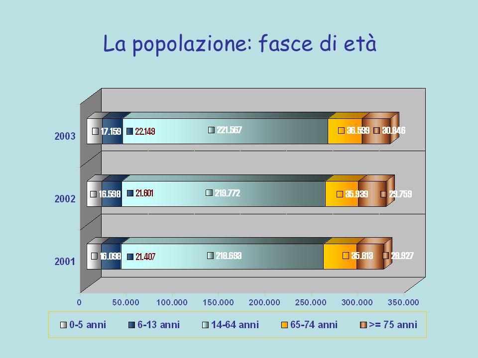 La popolazione: fasce di età