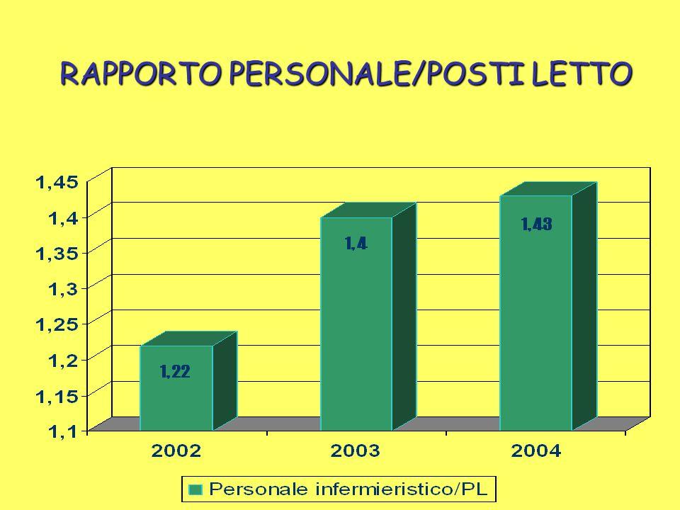 RAPPORTO PERSONALE/POSTI LETTO