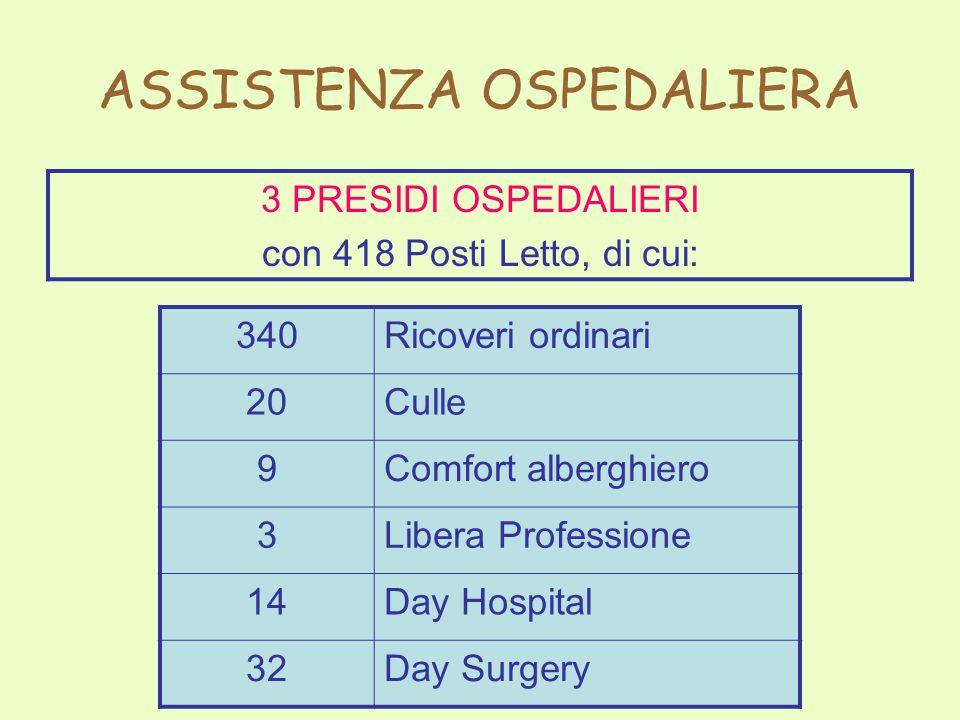 ASSISTENZA OSPEDALIERA 3 PRESIDI OSPEDALIERI con 418 Posti Letto, di cui: 340Ricoveri ordinari 20Culle 9Comfort alberghiero 3Libera Professione 14Day Hospital 32Day Surgery