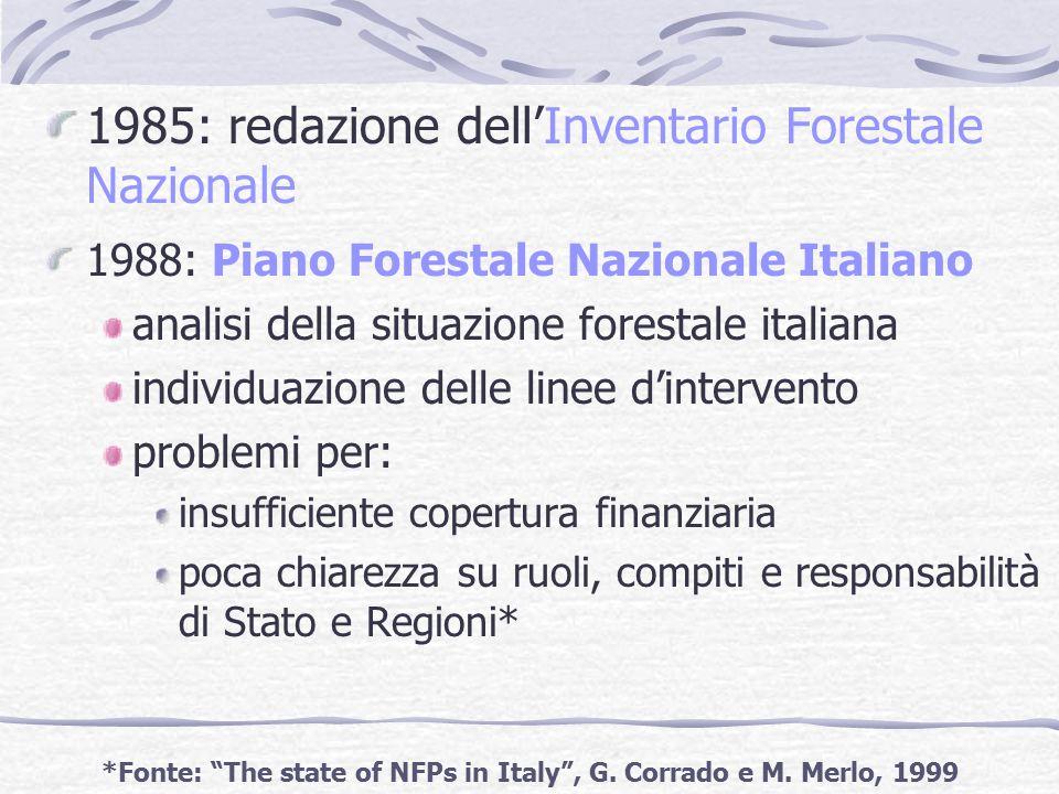1985: redazione dell'Inventario Forestale Nazionale 1988: Piano Forestale Nazionale Italiano analisi della situazione forestale italiana individuazione delle linee d'intervento problemi per: insufficiente copertura finanziaria poca chiarezza su ruoli, compiti e responsabilità di Stato e Regioni* *Fonte: The state of NFPs in Italy , G.