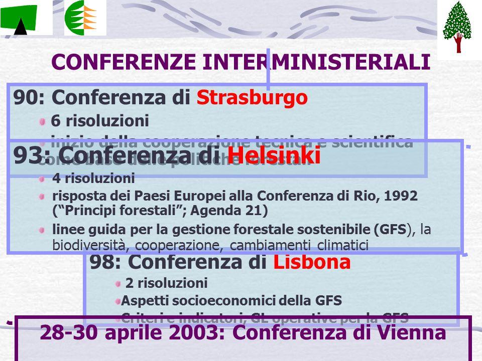 CONFERENZE INTERMINISTERIALI 90: Conferenza di Strasburgo 6 risoluzioni inizio della cooperazione tecnica e scientifica come base delle politiche forestali 98: Conferenza di Lisbona 2 risoluzioni Aspetti socioeconomici della GFS Criteri e indicatori, GL operative per la GFS 28-30 aprile 2003: Conferenza di Vienna 93: Conferenza di Helsinki 4 risoluzioni risposta dei Paesi Europei alla Conferenza di Rio, 1992 ( Principi forestali ; Agenda 21) linee guida per la gestione forestale sostenibile (GFS ), la biodiversità, cooperazione, cambiamenti climatici