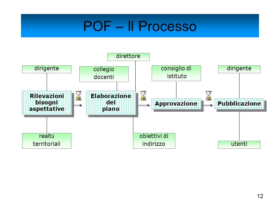 12 Rilevazioni bisogni aspettative Rilevazioni bisogni aspettative Elaborazione del piano Elaborazione del piano Approvazione Pubblicazione realt à te