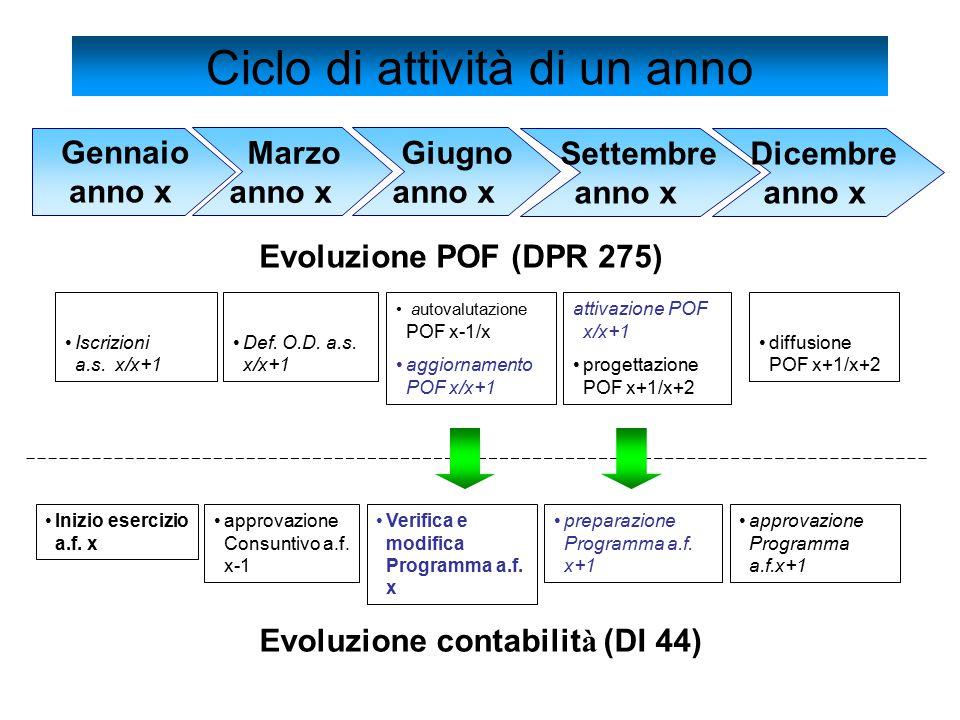 Gennaio anno x Def. O.D. a.s. x/x+1 autovalutazione POF x-1/x aggiornamento POF x/x+1 attivazione POF x/x+1 progettazione POF x+1/x+2 diffusione POF x