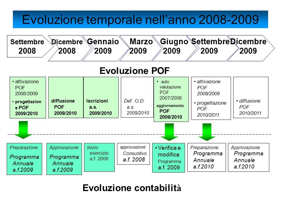 Giugno 2009 Def. O.D. a.s. 2009/2010 auto valutazione POF 2007/2008 aggiornamento POF 2009/2010 attivazione POF 2008/2009 progettazione POF 2010/2011