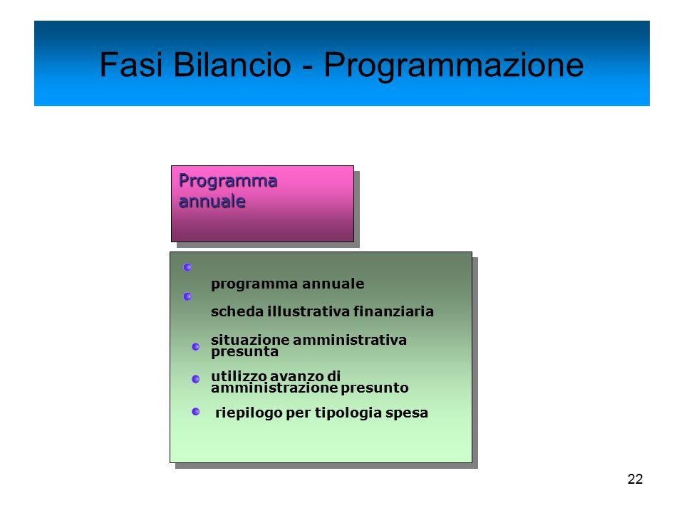 22 Fasi Bilancio - Programmazione Programma annuale programma annuale scheda illustrativa finanziaria situazione amministrativa presunta utilizzo avan