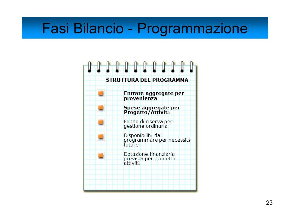 23 STRUTTURA DEL PROGRAMMA Entrate aggregate per provenienza Spese aggregate per Progetto/Attivit à Fondo di riserva per gestione ordinaria Disponibil
