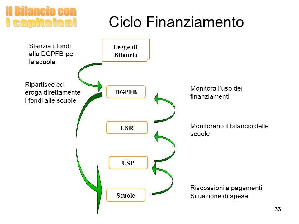 33 Ciclo Finanziamento USP DGPFB USR Ripartisce ed eroga direttamente i fondi alle scuole Legge di Bilancio Stanzia i fondi alla DGPFB per le scuole Monitorano il bilancio delle scuole Scuole Riscossioni e pagamenti Situazione di spesa Monitora l ' uso dei finanziamenti