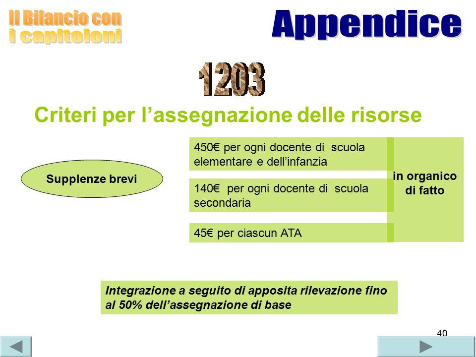 40 Criteri per l'assegnazione delle risorse Supplenze brevi in organico di fatto 450€ per ogni docente di scuola elementare e dell'infanzia 140€ per o