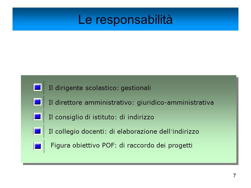 7 Le responsabilità Il dirigente scolastico: gestionali Il direttore amministrativo: giuridico-amministrativa Il consiglio di istituto: di indirizzo I