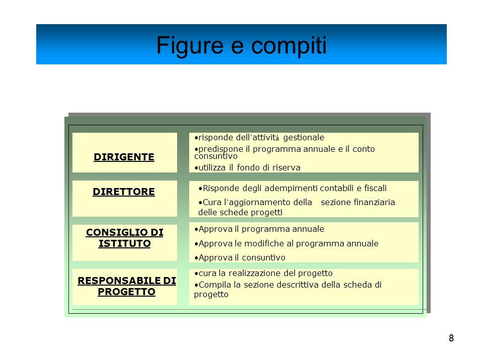 8 Figure e compiti DIRIGENTE risponde dell ' attivit à gestionale predispone il programma annuale e il conto consuntivo utilizza il fondo di riserva D