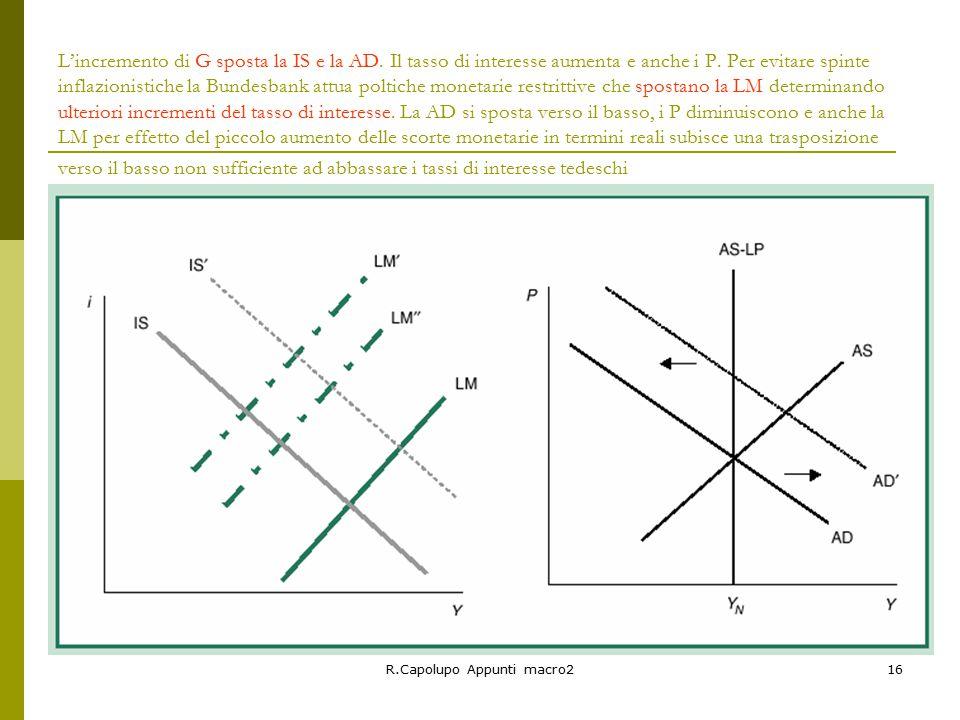 R.Capolupo Appunti macro216 L'incremento di G sposta la IS e la AD.