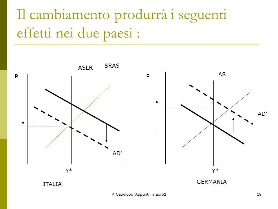 R.Capolupo Appunti macro219 Il cambiamento produrrà i seguenti effetti nei due paesi : AD' ASLR AS PP Y* SRAS ITALIA GERMANIA
