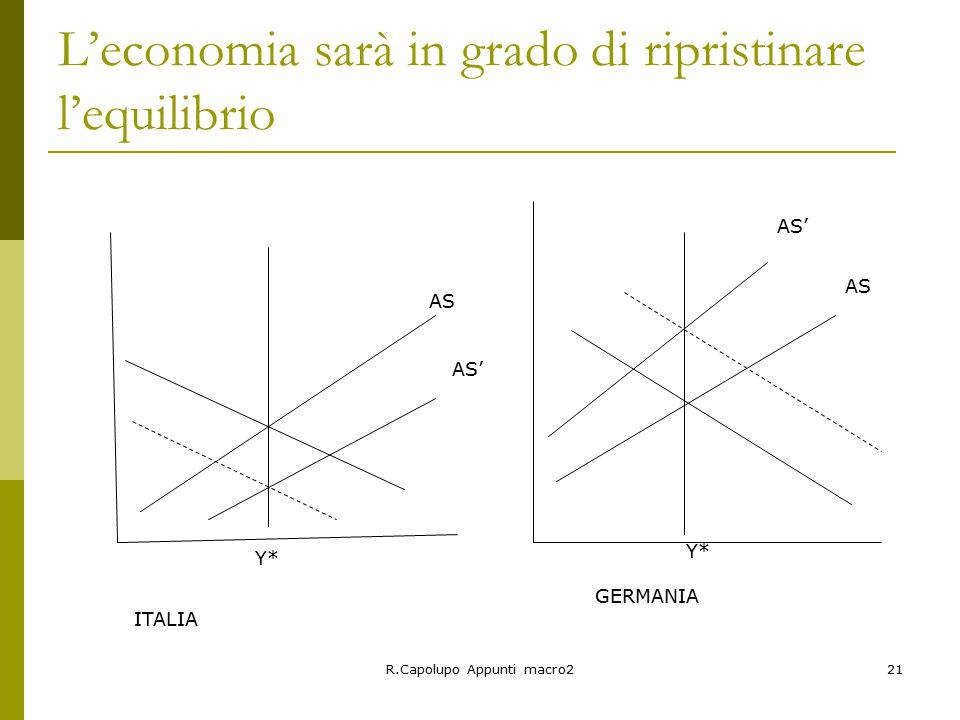 R.Capolupo Appunti macro221 L'economia sarà in grado di ripristinare l'equilibrio ITALIA GERMANIA AS AS' AS AS' Y*