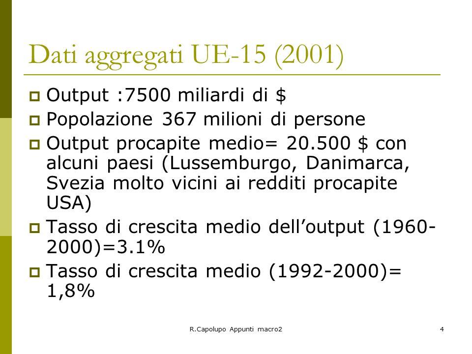 R.Capolupo Appunti macro24 Dati aggregati UE-15 (2001)  Output :7500 miliardi di $  Popolazione 367 milioni di persone  Output procapite medio= 20.500 $ con alcuni paesi (Lussemburgo, Danimarca, Svezia molto vicini ai redditi procapite USA)  Tasso di crescita medio dell'output (1960- 2000)=3.1%  Tasso di crescita medio (1992-2000)= 1,8%