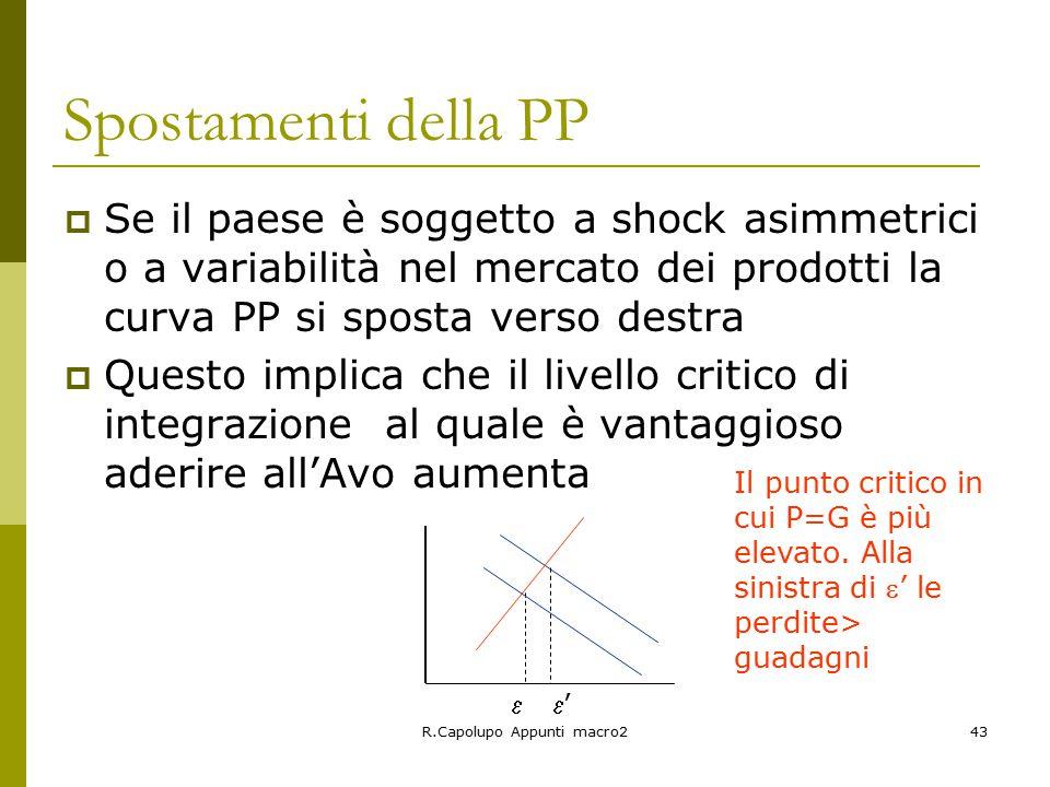 R.Capolupo Appunti macro243 Spostamenti della PP  Se il paese è soggetto a shock asimmetrici o a variabilità nel mercato dei prodotti la curva PP si sposta verso destra  Questo implica che il livello critico di integrazione al quale è vantaggioso aderire all'Avo aumenta '' Il punto critico in cui P=G è più elevato.