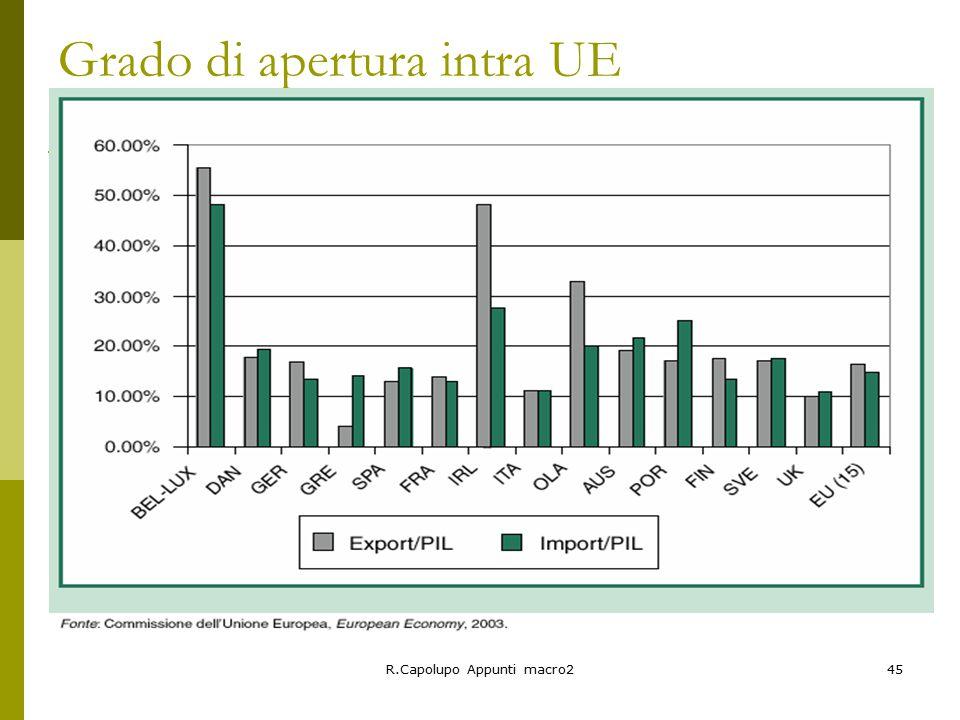 R.Capolupo Appunti macro245 Grado di apertura intra UE