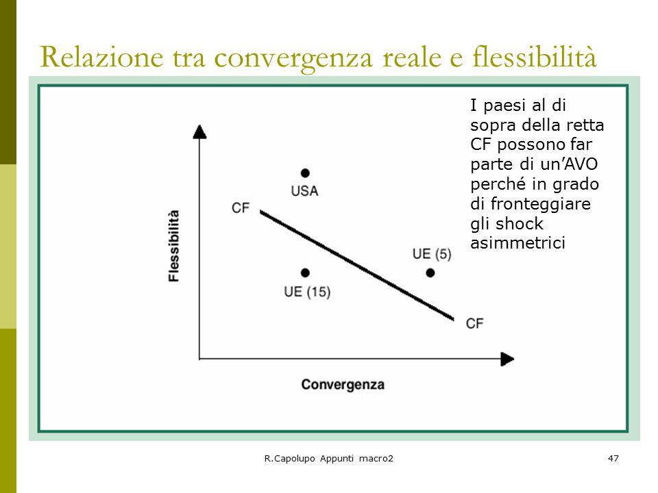 R.Capolupo Appunti macro247 Relazione tra convergenza reale e flessibilità I paesi al di sopra della retta CF possono far parte di un'AVO perché in grado di fronteggiare gli shock asimmetrici