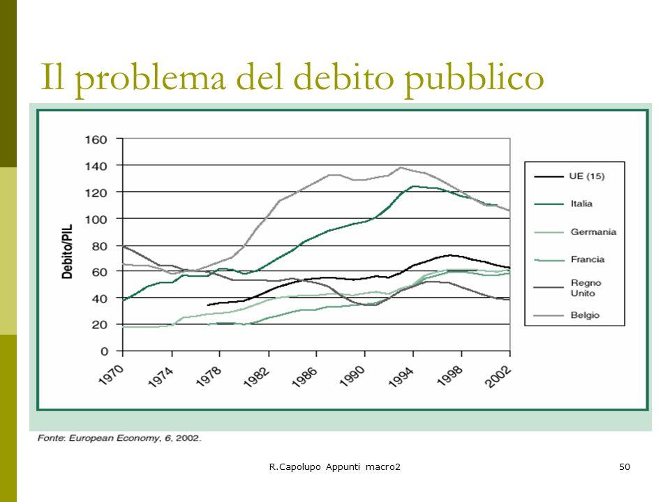 R.Capolupo Appunti macro250 Il problema del debito pubblico