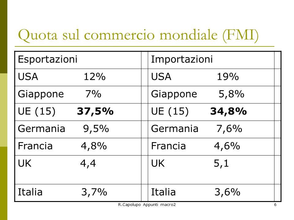 R.Capolupo Appunti macro26 Quota sul commercio mondiale (FMI) EsportazioniImportazioni USA 12%USA 19% Giappone 7%Giappone 5,8% UE (15) 37,5%UE (15) 34,8% Germania 9,5%Germania 7,6% Francia 4,8%Francia 4,6% UK 4,4UK 5,1 Italia 3,7%Italia 3,6%