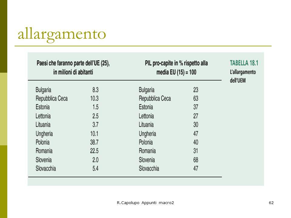 R.Capolupo Appunti macro262 allargamento