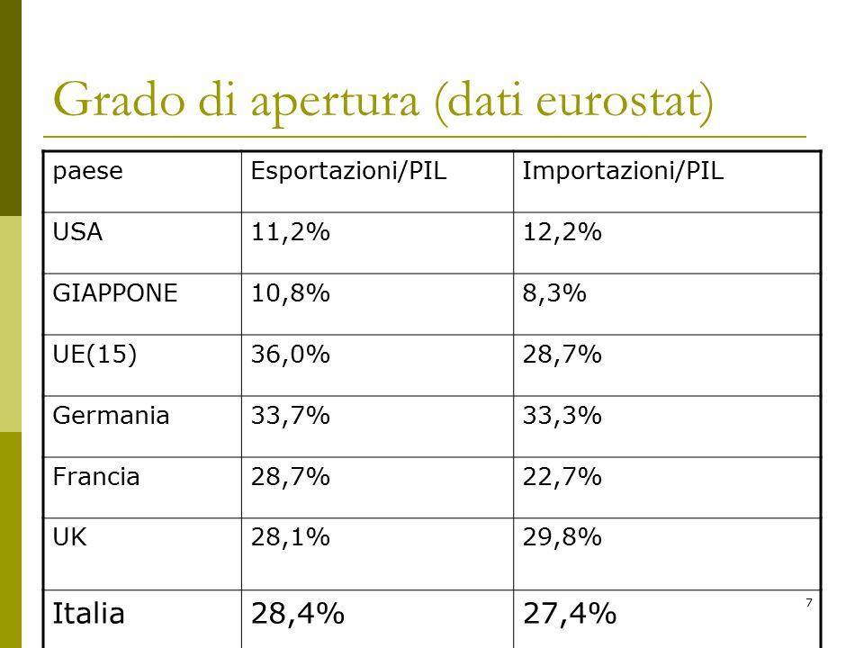 7 Grado di apertura (dati eurostat) paeseEsportazioni/PILImportazioni/PIL USA11,2%12,2% GIAPPONE10,8%8,3% UE(15)36,0%28,7% Germania33,7%33,3% Francia28,7%22,7% UK28,1%29,8% Italia28,4%27,4%
