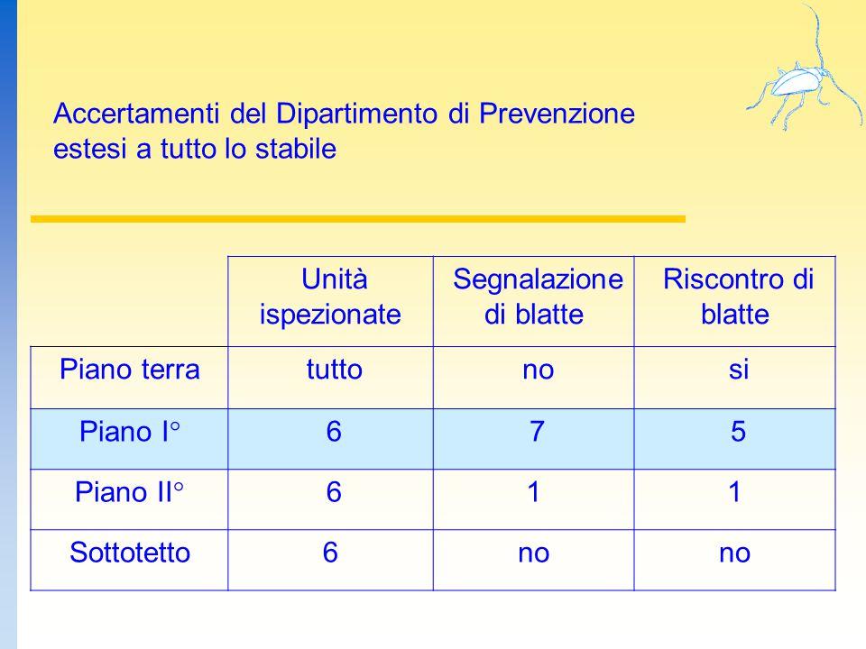 Accertamenti del Dipartimento di Prevenzione estesi a tutto lo stabile Unità ispezionate Segnalazione di blatte Riscontro di blatte Piano terra tutto