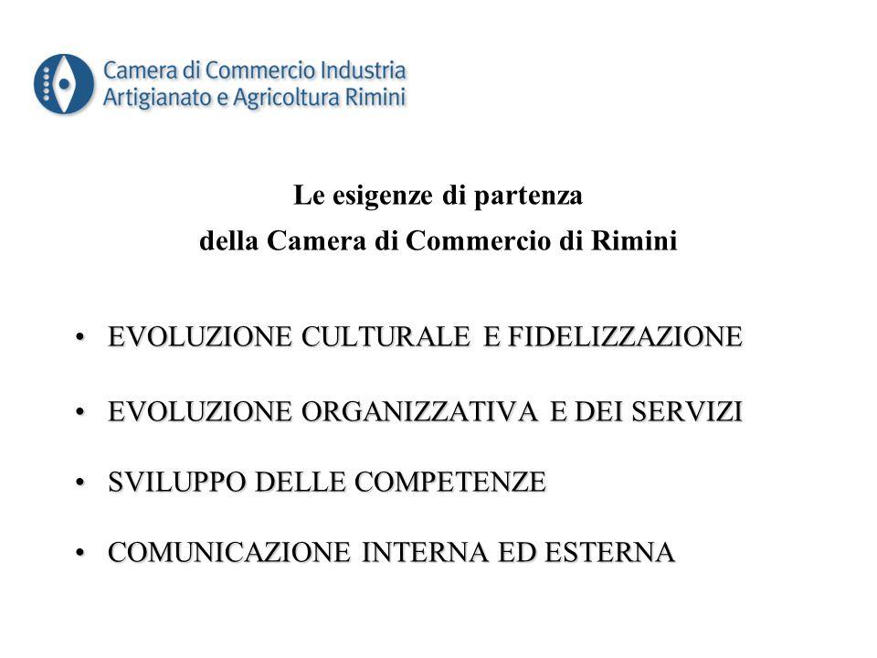 Le esigenze di partenza della Camera di Commercio di Rimini EVOLUZIONE CULTURALE E FIDELIZZAZIONEEVOLUZIONE CULTURALE E FIDELIZZAZIONE EVOLUZIONE ORGANIZZATIVA E DEI SERVIZIEVOLUZIONE ORGANIZZATIVA E DEI SERVIZI SVILUPPO DELLE COMPETENZESVILUPPO DELLE COMPETENZE COMUNICAZIONE INTERNA ED ESTERNACOMUNICAZIONE INTERNA ED ESTERNA