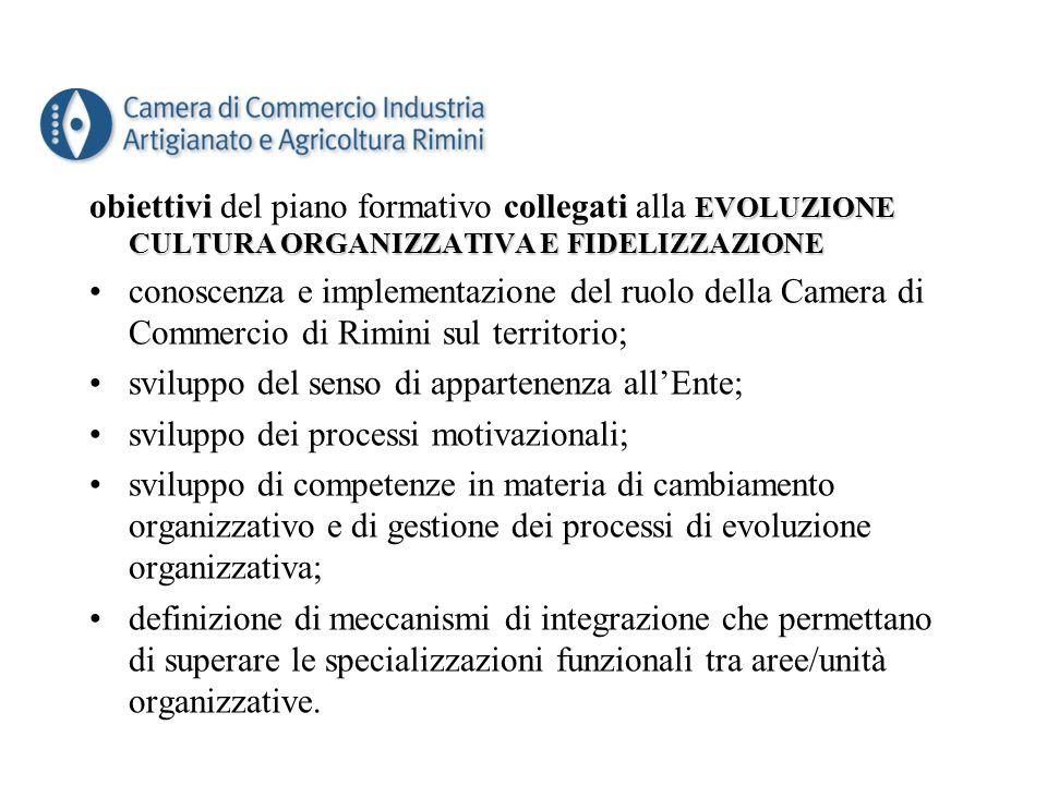 EVOLUZIONE CULTURA ORGANIZZATIVA E FIDELIZZAZIONE obiettivi del piano formativo collegati alla EVOLUZIONE CULTURA ORGANIZZATIVA E FIDELIZZAZIONE conoscenza e implementazione del ruolo della Camera di Commercio di Rimini sul territorio; sviluppo del senso di appartenenza all'Ente; sviluppo dei processi motivazionali; sviluppo di competenze in materia di cambiamento organizzativo e di gestione dei processi di evoluzione organizzativa; definizione di meccanismi di integrazione che permettano di superare le specializzazioni funzionali tra aree/unità organizzative.