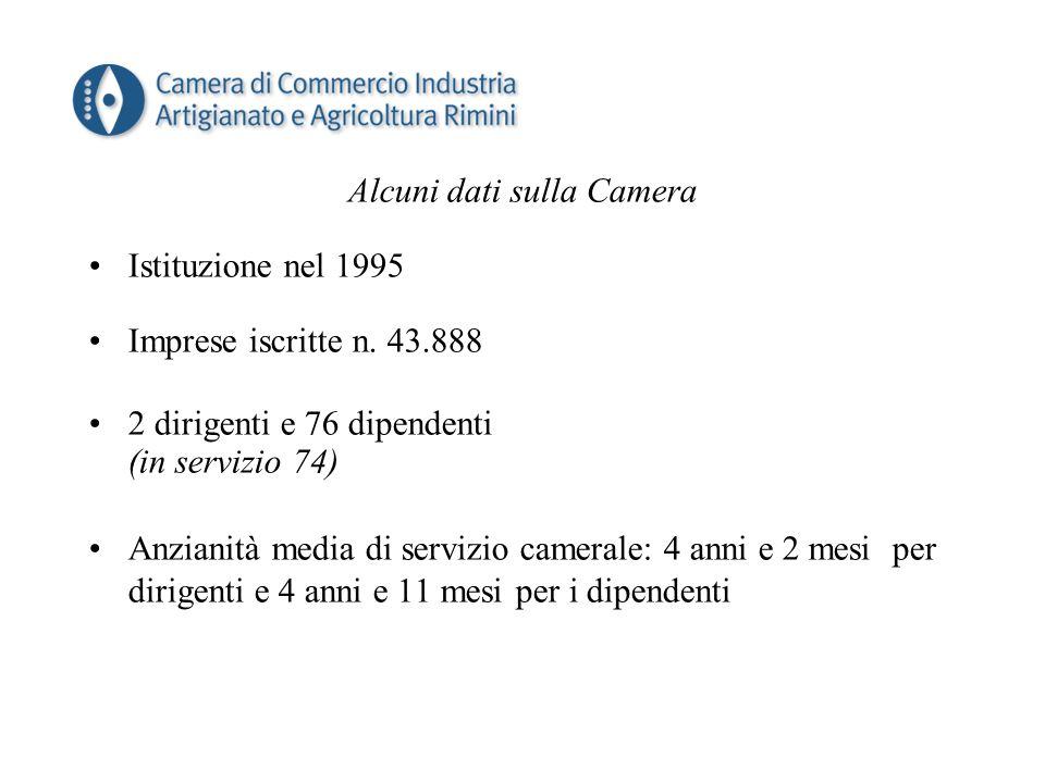 Alcuni dati sulla Camera Istituzione nel 1995 Imprese iscritte n.